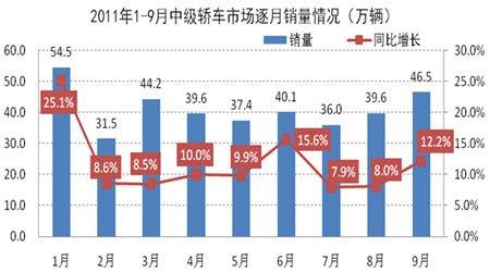 2011年1-9月中级轿车市场逐月销量示意图