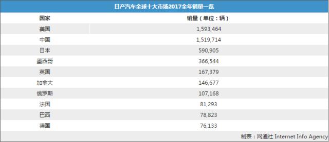 日产汽车全球销量近582万 中国市场增12.2%
