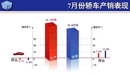 7月份轿车生产66.16万辆