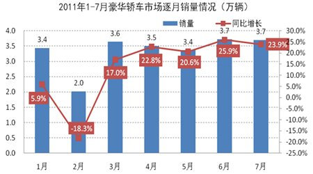 2011年1-7月豪华轿车市场逐月销量示意图