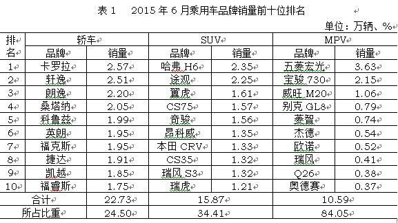 中国汽车产销7年来首次双降