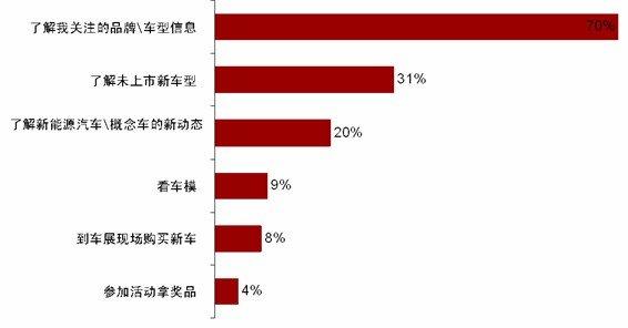 消费者参观广州车展热情高 多数为了解新车