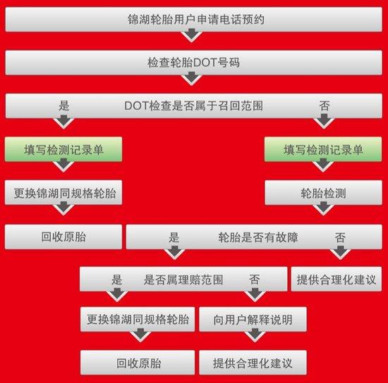 网友微博指召回存疑点 锦湖予以否认