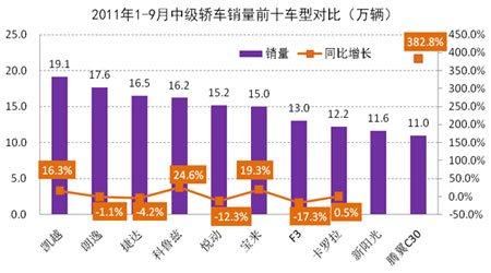 2011年1-9月中级轿车市场销量前十车型对比