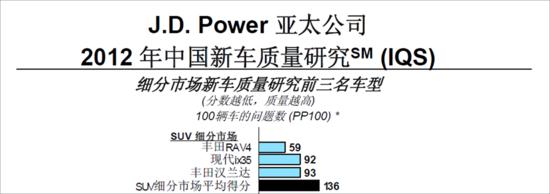 一汽丰田RAV4 J.D Power再夺冠  年末大回馈