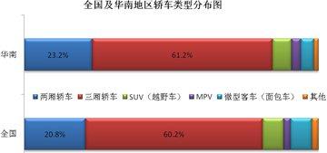 华南地区两厢车市场占有率相对较高
