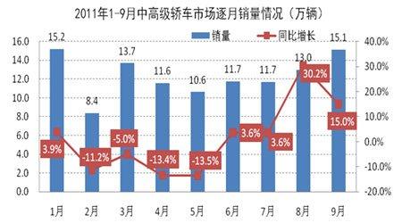 2011年1-9月中高级轿车市场逐月销量情况