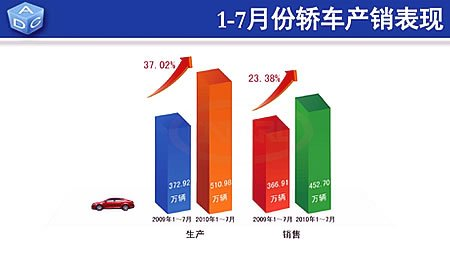 1-7月轿车累计产销量510.98万辆和452.70万辆