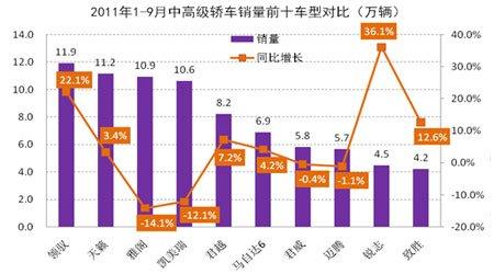 2011年1-9月中高级轿车市场销量前十车型对比