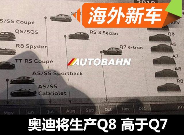 奥迪新车计划曝光 全新Q8将推出