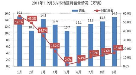 2011年1-9月SUV市场逐月销量情况