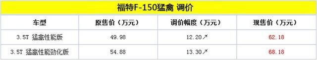 福特F-150猛禽价格调整 售价62.18万元起