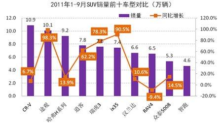 2011年1-9月SUV市场销量前十车型对比