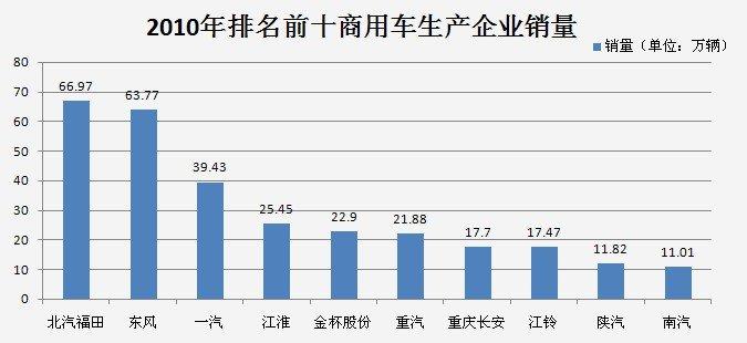 2010年商用车生产企业销量排名前十公布
