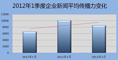 2012年1季度企业新闻平均传播力变化