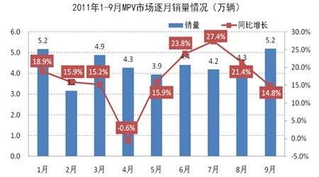 2011年1-9月MPV市场逐月销量情况