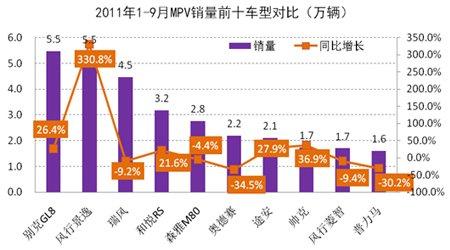 2011年1-9月MPV销量前十车展对比