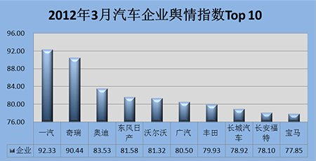 2012年3月汽车企业舆情指数TOP10排行