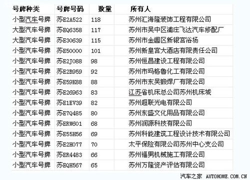 苏州交警公布车辆违章记录 4辆车已破百_汽车_腾讯网