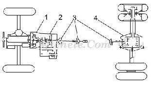 1-离合器 2-变速器 3-万向节 4-驱动桥 5-差速器,图1发动机前置,纵置图片