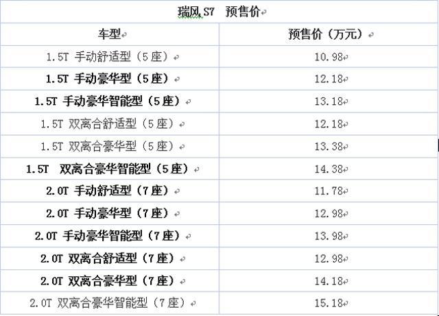 瑞风S7新增8款预售车型 预售10.98万元起