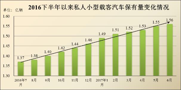 我国机动车驾驶员数量达3.7亿 驾龄一年内占比8.66%