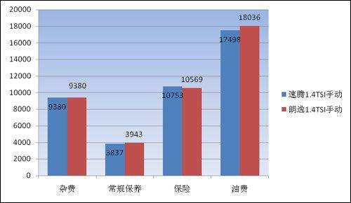 节能惠民车用车成本第19期 速腾PK朗逸1.4T
