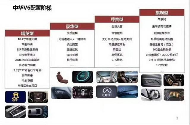 挑战哈弗H6霸主宝座 曝中华V6详细设置