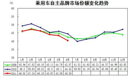 乘用车自主品牌市场份额变化趋势图