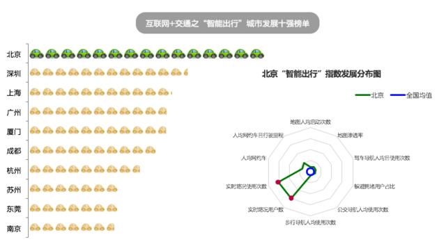 """高德发布中国""""互联网+交通""""城市指数研究报告"""
