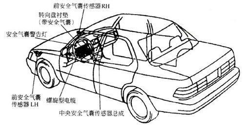 安全气囊相关知识详解 汽车安全离不开