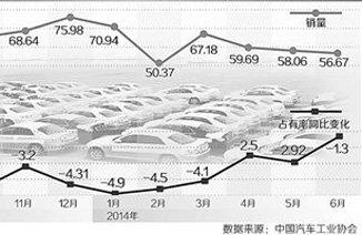 """车圈:自主品牌11连跌?俩字""""折腾""""!"""