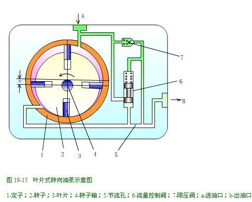 叶片式油泵示意图 (510x408); 所示,来自转向油泵的工作液从图片