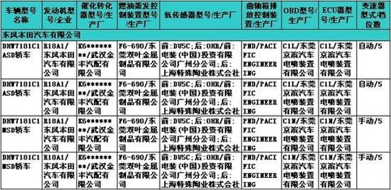 [国内车讯]东风本田思铭将于4月22日上市