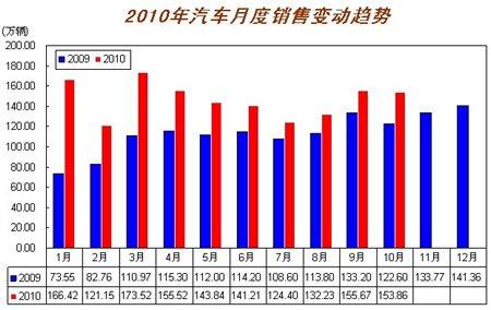 10月汽车销量达153.86万辆 同比增25.47%