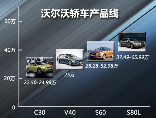 沃尔沃推新一代V40车型 与吉利联合研发