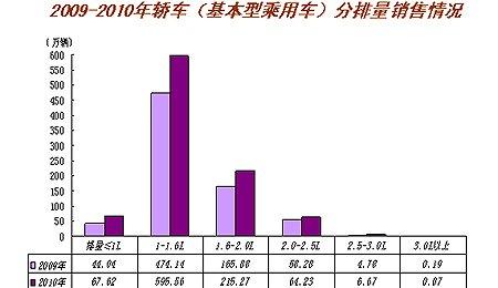 2010年乘用车销售1375.78万辆 创历年新高