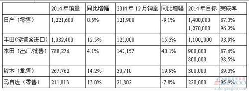 日系车2014年在华销量盘点:集体增长 全失目标