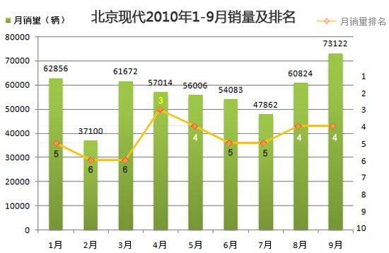 北京现代2010年1-9月销量及排名