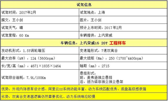 """实力派""""网红"""" 试驾上汽荣威i6 20T"""