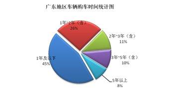 华南地区车辆购车时间统计图