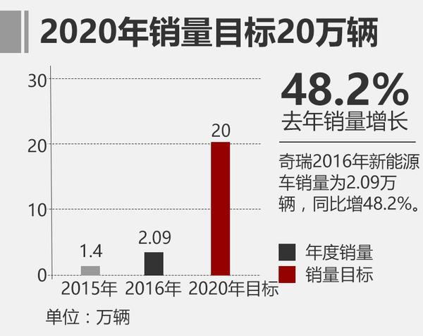 奇瑞山东新能源基地5月投产 产能10万辆