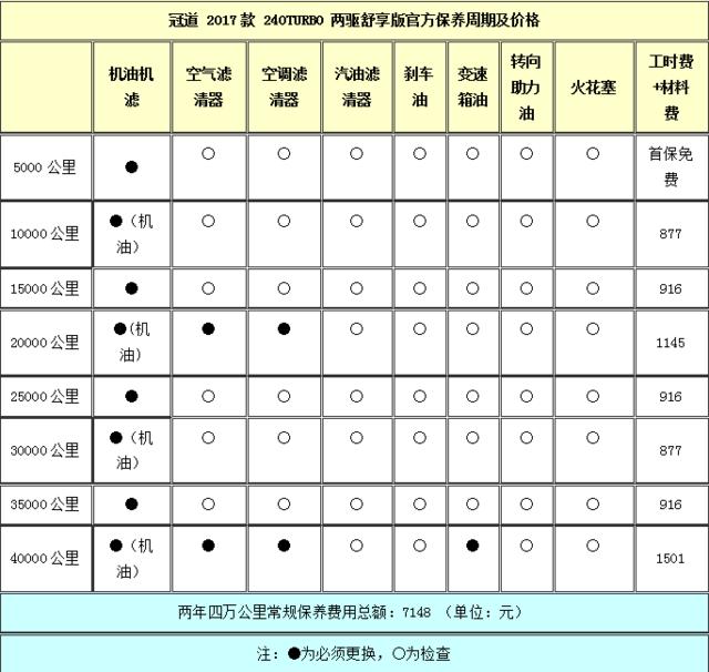 2017款本田-冠道用车成本调查 月均2250元