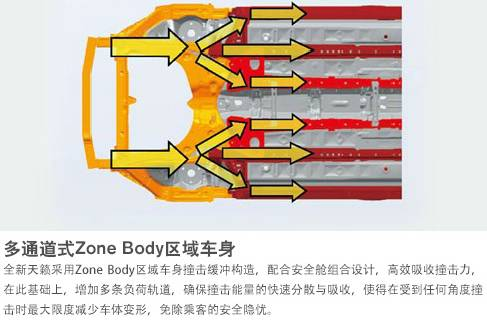 多通道式Zone Body区域车身