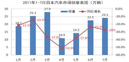2011年前7月日本汽车市场表现示意图
