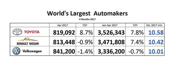 前4月全球销量排行榜:雷诺日产超大众 丰田登顶