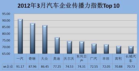 2012年3月汽车企业网络传播力TOP10排行