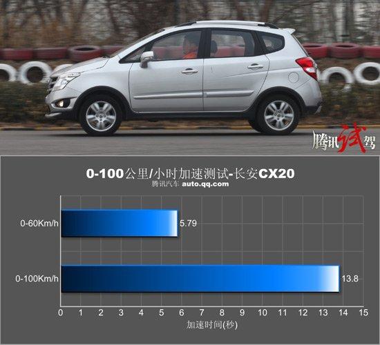 腾讯汽车评测长安CX20混型车 没那么简单