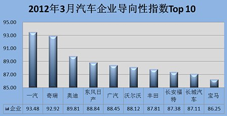 2012年3月汽车企业新闻导向性指数TOP10