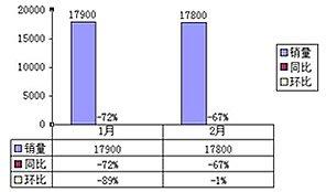 销量同比大幅下降 增幅远低于行业水平